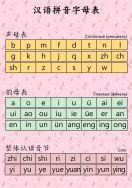 Китайский алфавит пиньинь